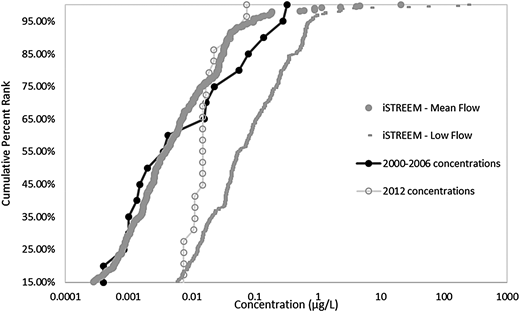 Comparison of surface water concentrations of carbamazepine from 2000 to 2006 and 2012 to iSTREEM® PEC.