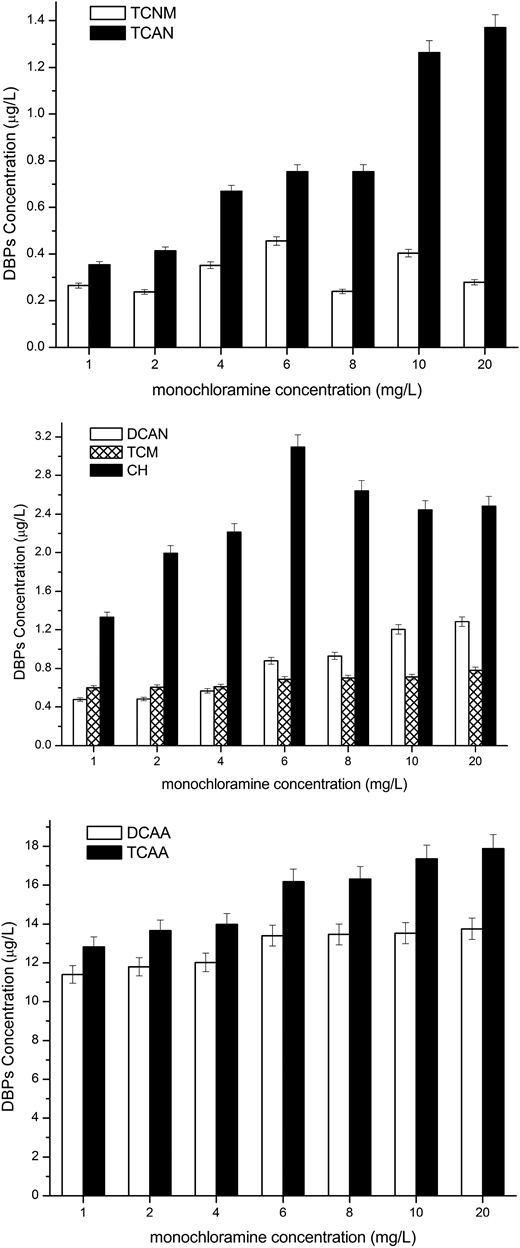 Effect of monochloramine concentration on DBPs of chironomid larvae IOM (4 mg/L as TOC) at pH 7.5, temperature 20 ± 1 °C. The error bars represent the standard deviation of replicate measurements (n = 4).