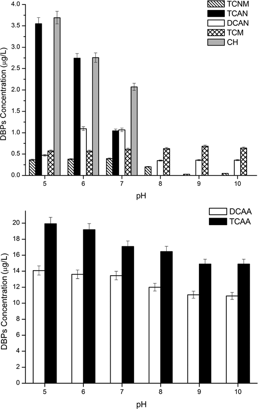 Effect of pH on DBPs of chironomid larvae IOM (4 mg/L as TOC) at monochloramine dosage: 10 mg/L (as Cl2), temperature: 20 ± 1 °C. The error bars represent the standard deviation of replicate measurements (n = 4).