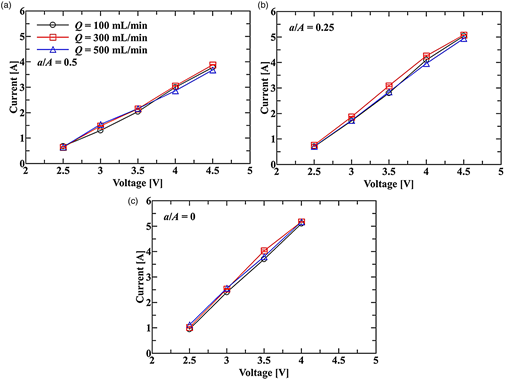 Voltage-current characteristics of the mixed oxidant electrochemical cell with the type 1 electrode combination against the applied voltage, the salt solution inflow rate and the electrode open ratio of (a) a/A = 0.5, (b) a/A = 0.25, (c) a/A = 0.