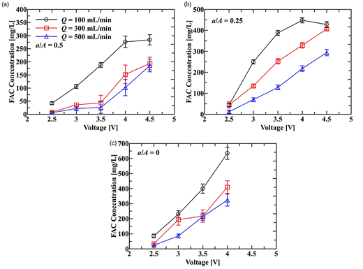 FAC generation characteristics of the mixed oxidant electrochemical cell with the type 1 electrode combination against the applied voltage, the salt solution inflow rate and the electrode open ratio of (a) a/A = 0.5, (b) a/A = 0.25, (c) a/A = 0.