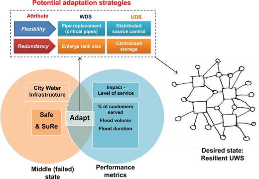 Study approach based on middle (failed) state global resilience analysis of UWSs (Johansson 2010; Butler et al. 2014). The figure on the right that illustrates the desired resilient UWS is adopted from Mehaffy & Salingaros (2013).