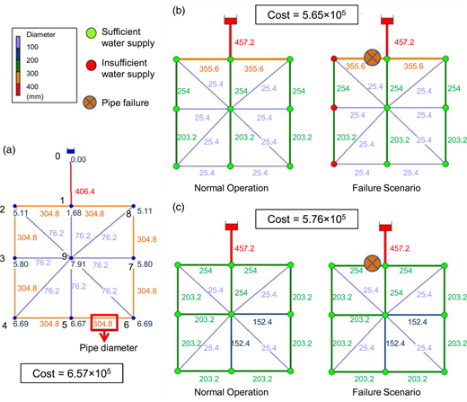 (a) Original design of the WDS; (b) rehabilitation strategy without failure scenarios considered (reproduced from Todini 2000); (c) rehabilitation strategy with failure scenarios considered.