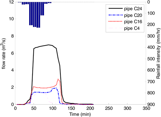 Simulated flow rates in pipe C24, C20, C16 and C4 for the existing UDS with no storage (BAU).