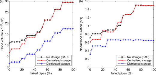 Effect of cumulative pipe failure on (a) flood volume and (b) mean duration of nodal flooding.