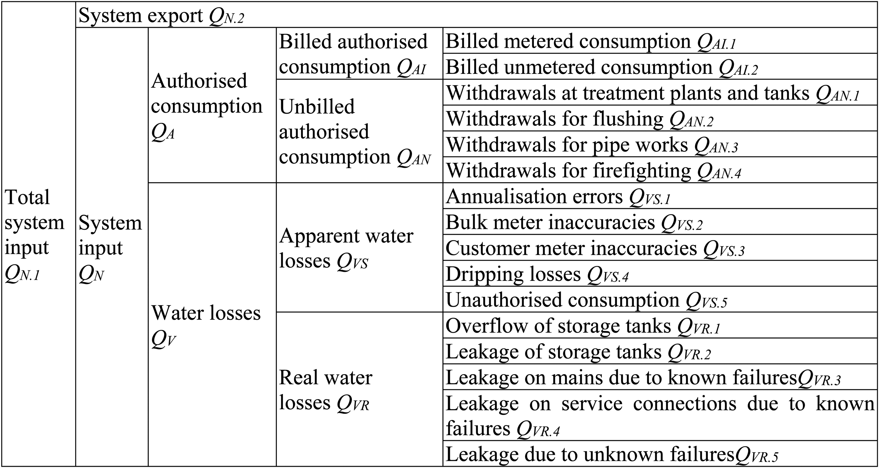 Automated determination and evaluation of water losses in water ...