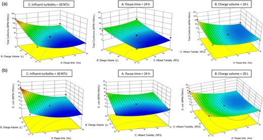 Response surface plots for (a) effluent total coliform concentration and (b) effluent E. coli concentration.