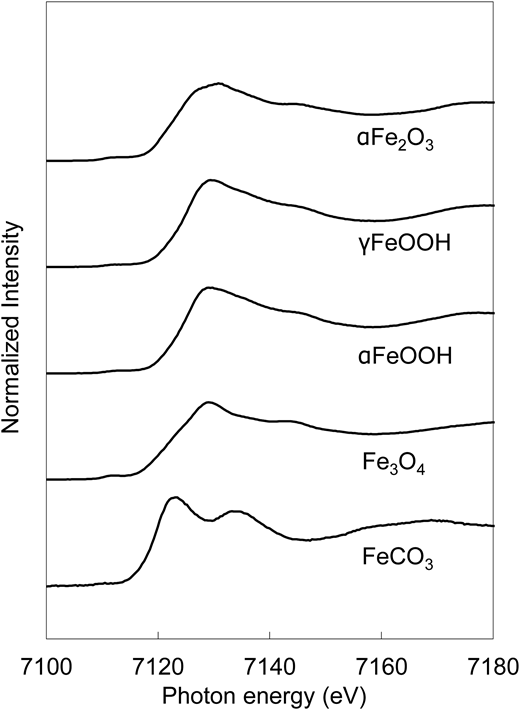 Fe K-edge XAFS spectra of standard reference materials.