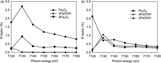 Calculated R factors between standard reference materials ((a) αFeOOH was targeted; (b) αFe2O3 was targeted).