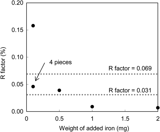 R factors of αFe2O3 collected on filter paper.
