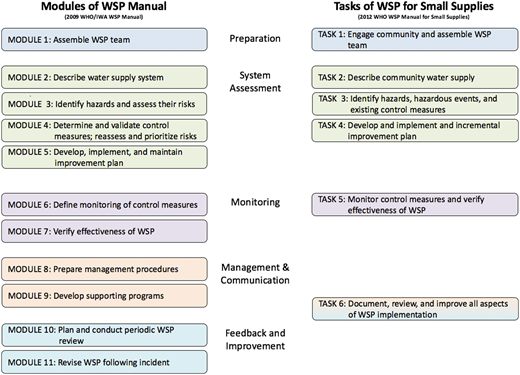 Steps of the WSP process and the associated modules and tasks (Bartram et al. 2009; WHO 2012).