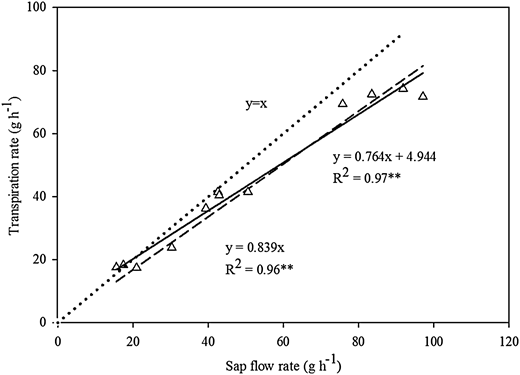 Compared measured weight loss on a balance with the corresponding sap flow rate calculated according to the sap flow gauge of potted maize; statistical significance level is at p < 0.01.