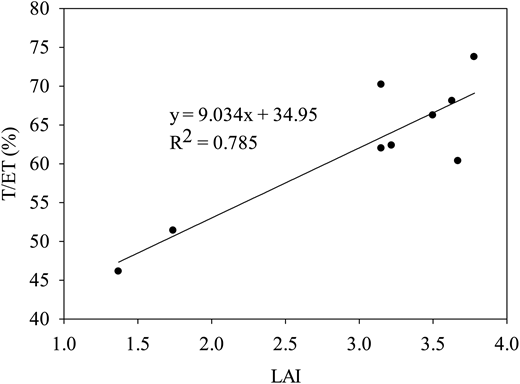 Relationship between the variation in the ratio of transpiration and evapotranspiration (T/ET) and the leaf area index (LAI); statistical significance level is at p < 0.01.