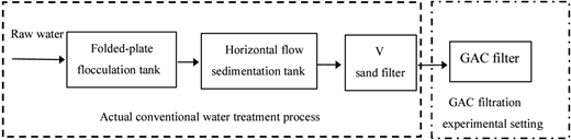 Schematic diagram of the conventional treatment process and GAC filter.