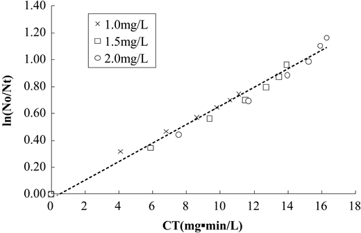Inactivation kinetics of PAE with ClO2 at pH 7.4 and 25 °C.