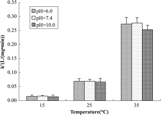 Effect of temperature and pH on PAE inactivation rate constant.