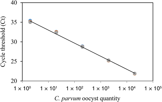 Standard curve generated from 2 to 2 × 104 oocysts of C. parvum per PCR assay (n = 3, r2 = 0.9979). DNA was extracted from the oocysts using SET.