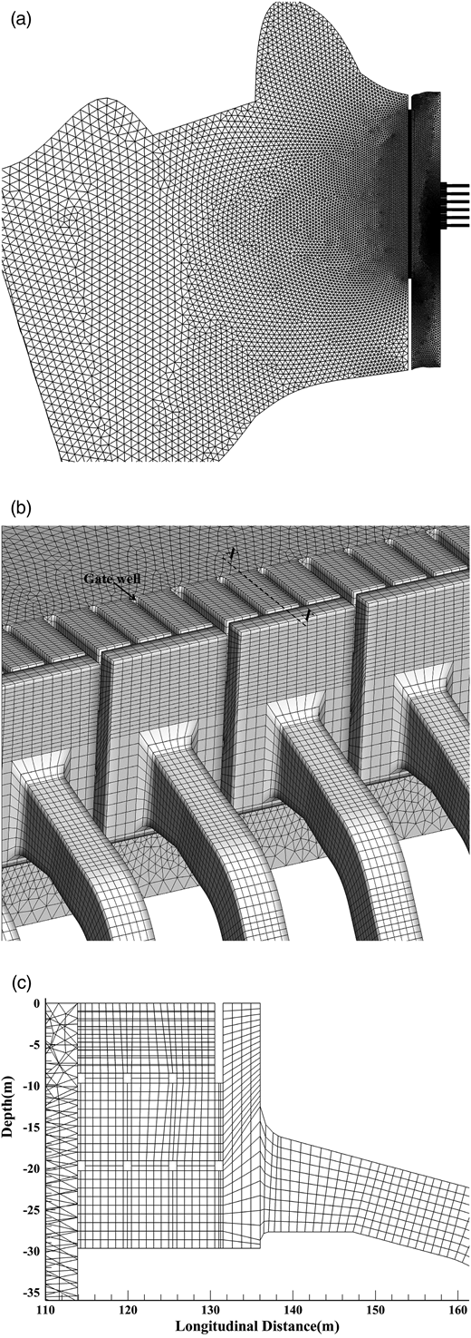 (a) 2D mesh in all numerical regions, (b) 3D mesh in the intake area, (c) longitudinal section X–X showing mesh in one of the intake bays.