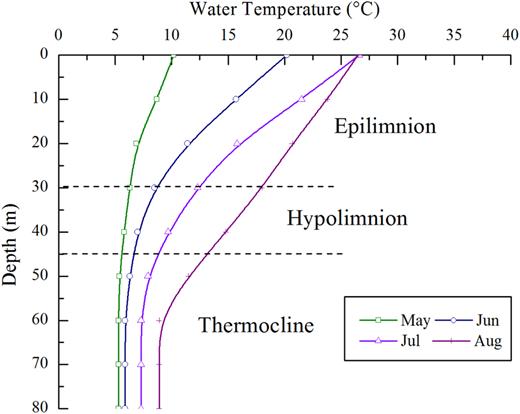 Water temperature against depth.
