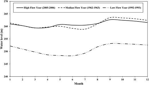 Water level variation against flow years (high, median, and low).