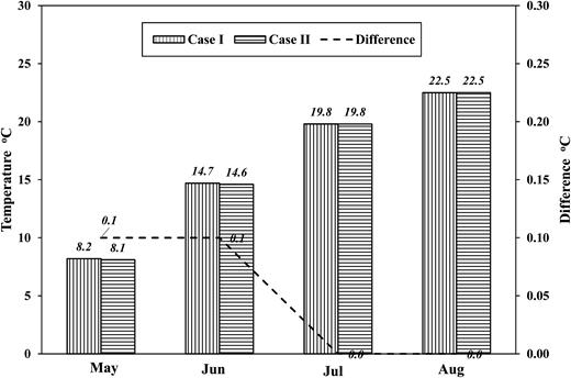 Average temperature through the gap in HFY (°C).