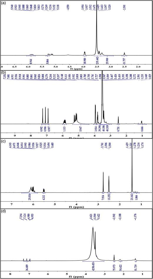 The 1H-NMR data of (a) AA, (b) APES, (c) AMPS, (d) APES/AA/AMPS.