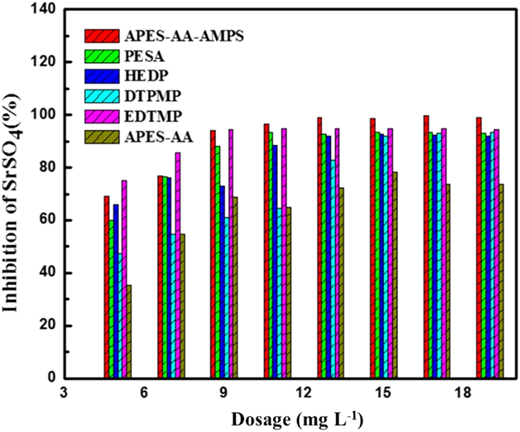 Comparison between APES/AA/AMPS and other scale inhibitors on strontium sulfate.