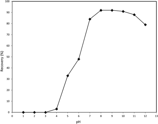 Effect of sample pH. Spiked sample concentration: 0.1 μg/mL; eluent volume: 10 mL; sample flow rate: 1 mL/min; sample volume: 100 mL and elution solvent: toluene.