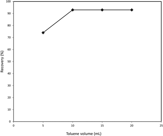Effect of eluent volume on Parathion recovery. Spiked sample concentration: 0.1 μg/mL; sample flow rate: 1 mL/min; sample pH: 9; sample volume: 100 mL and elution solvent: toluene.
