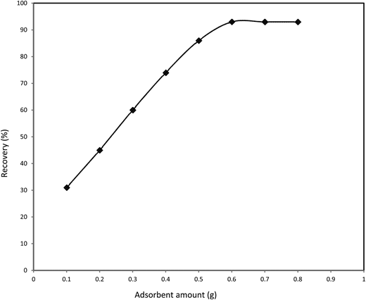 Effect of nanometer TiO2 modified by CTAB amount on the Parathion recovery. Spiked sample concentration: 0.1 μg/mL; eluent volume: 10 mL; sample flow rate: 1 mL/min; sample pH: 9; sample volume: 100 mL and elution solvent: toluene.