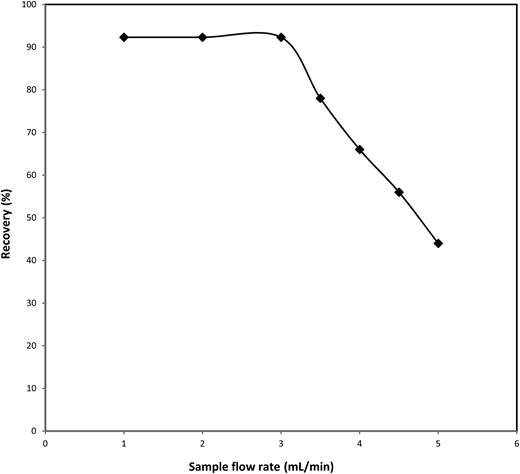 Effect of the sample flow rates on Parathion recovery. Spiked sample concentration: 0.1 μg/mL; eluent volume: 10 mL; sample pH: 9 and sample volume: 100 mL.