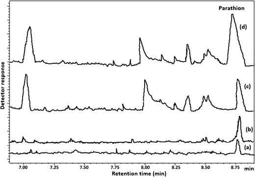 GC/FID chromatograms of (a) blank, (b) standard solution of Parathion (0.1 μg/mL), (c) dam water sample spiked with 0.05 μg/mL of Parathion, and (d) dam water sample spiked with 0.1 μg/mL of Parathion.