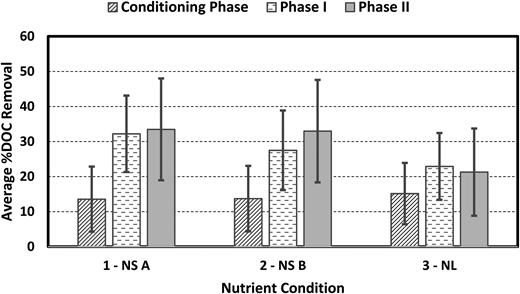 Average %DOC removal for all columns over conditioning phase, Phase I and Phase II (in the conditioning phase all columns operated under nutrient limited conditions).