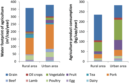 Averaged consumption of agricultural products and its WF in rural and urban areas of Xiamen.