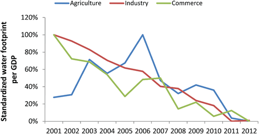 Trends of production WF per GDP by sectors, 2001–2012.