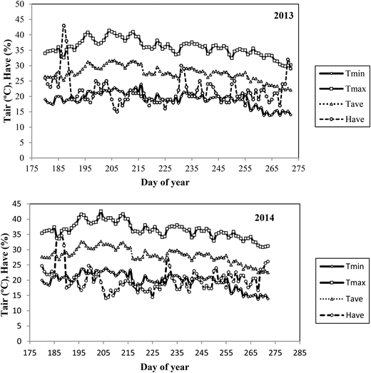 Growing seasons climatic data of the experimental area in 2013 and 2014. Tmax: maximum air temperature; Tmin: minimum air temperature; Tmean: mean air temperature; RHave: average of relative humidity.