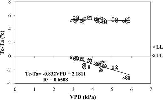 The canopy–air temperature differential (Tc − Ta) versus the air VPD for non-water stressed (LL) and maximally stressed (UL) sugar beet.