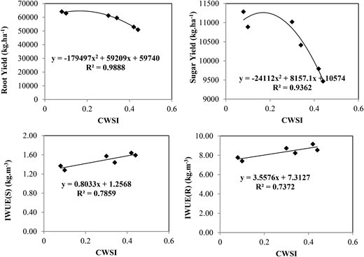 The relationship between CWSI and root yield, sugar yield, IWUE in root and sugar yield (IWUE(R) and IWUE(S)). Significant at the 1% probability level (P < 0.01).