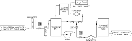 Schematic of the pilot-scale electrochemical treatment system.