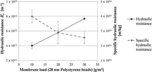 Dependence of fouling layer resistance on membrane load with 28 nm polystyrene beads.