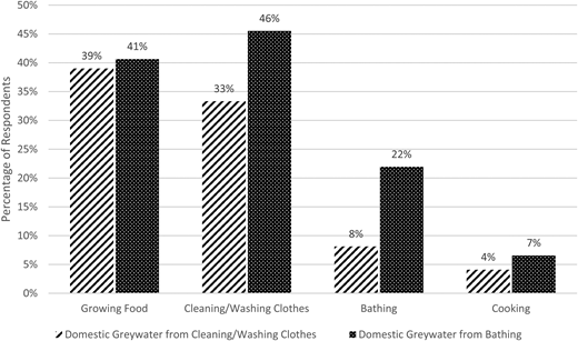 Acceptability of reusing two types of domestic greywater for domestic activities.