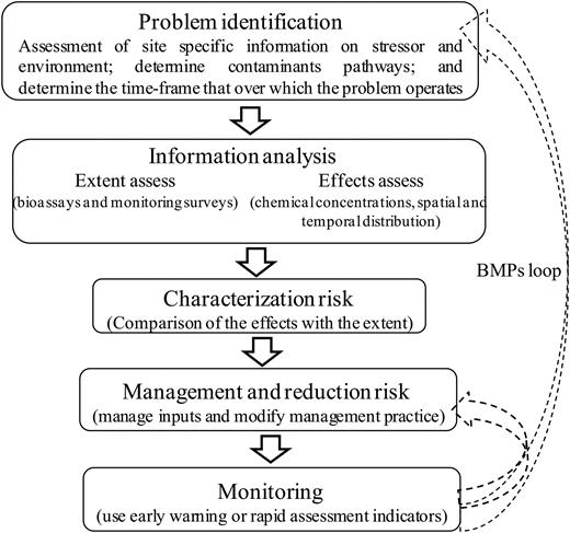 The basic framework of the ERA process.