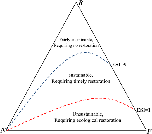 A schematic diagram of the relationship between ESI and the implementation of eco-compensation.