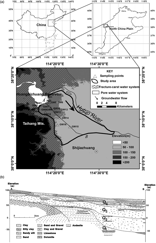 (a) Map of the study area and sampling points and (b) schematic hydrogeological cross-section A–B of the study area (drawn based on a previous study, Fei et al. 1997).