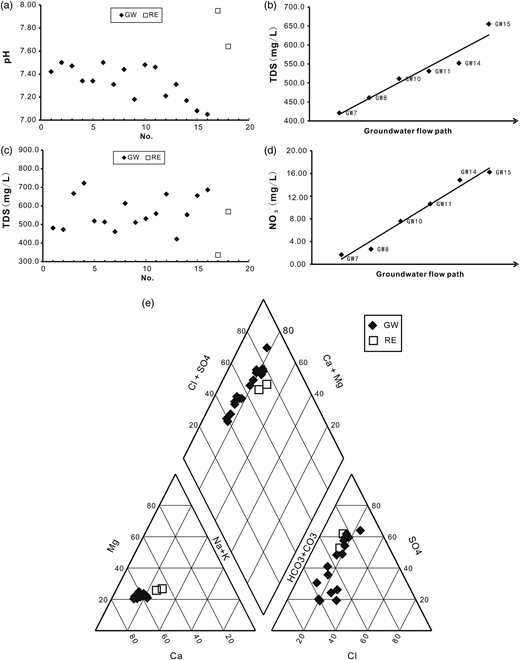 (a) pH values of water samples, (b) TDS values of water samples, (c) TDS values of groundwater along the flow path, (d)  of groundwater along the groundwater flow path, and (e) Piper diagram of groundwater and reservoir water samples in the study area.