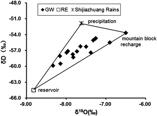 Relationship between δ18O and δD in groundwater, reservoir water and precipitation.