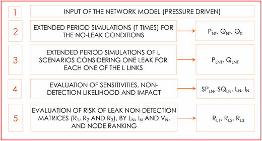 Summary of the procedure for the ranking of the nodes based on the non-detection risk.