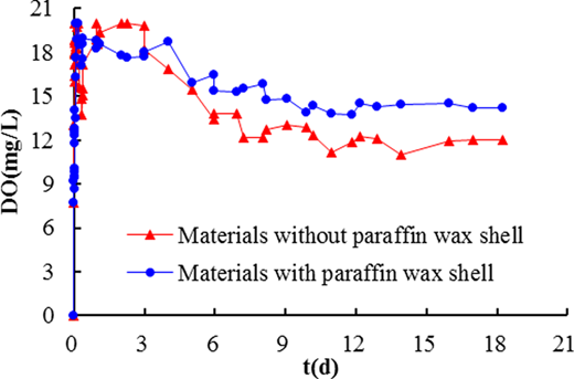 Oxygen-releasing effect of materials with and without paraffin wax shells.