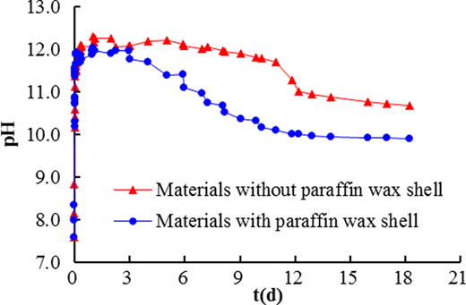 Impact of paraffin wax shell on pH.