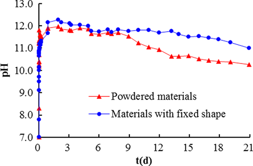 Impact of powdered materials versus fixed-shape materials on pH.